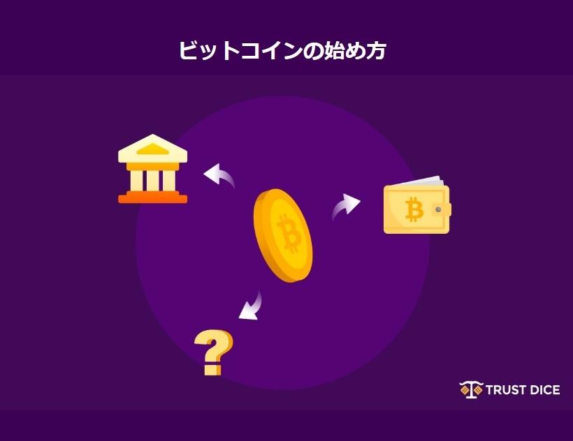 ビットコインの始め方
